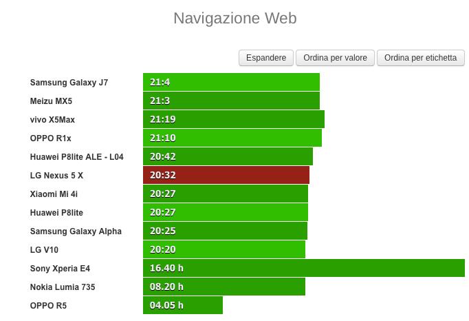 Nexus 5X_batteria_navigazione