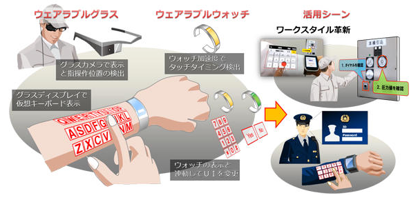 NEC開發ARmKeypad裝置,使用者可直接在手臂上打字輸入指令___癮科技