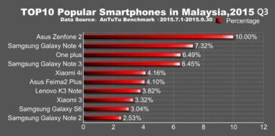 smartphone android più popolari