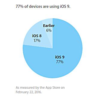 iOS-9-febbraio 2016