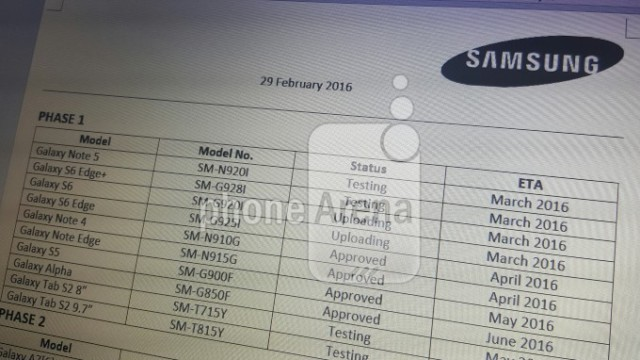 Samsung Galaxy Marshmallow: roadmap
