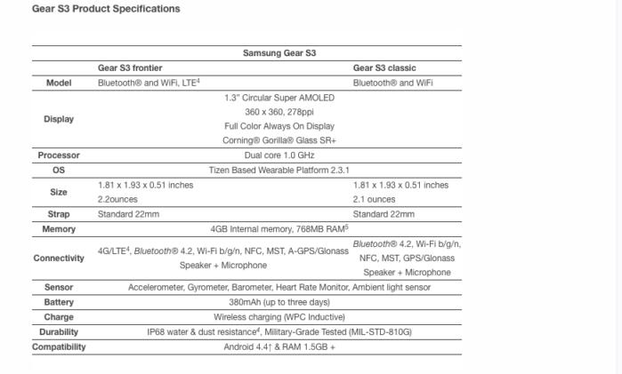 Samsung Gear S3 prezzo e data uscita dei due modelli
