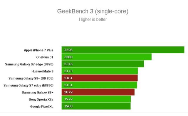 Samsung Galaxy S8: la variante Exynos ha una GPU più potente