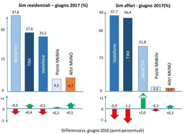 Wind Tre primo operatore per SIM attive, inseguono TIM e Vodafone
