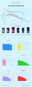 Samsung Galaxy vs iPhone svalutazione
