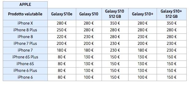 Galaxy S10 permuta iPhone