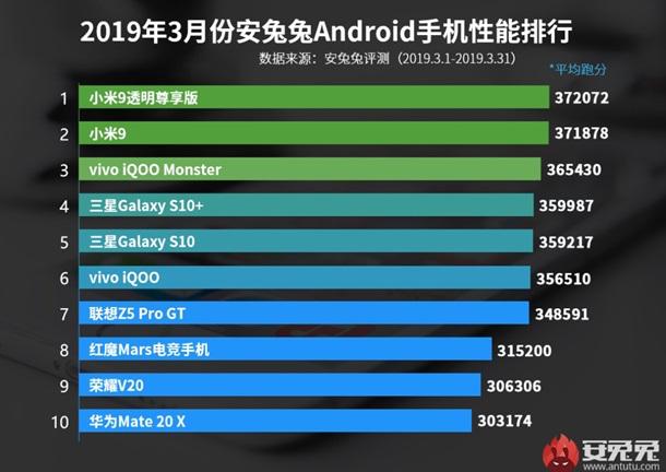 Smartphone Android più veloce