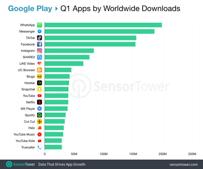 Classifica top Apps Android