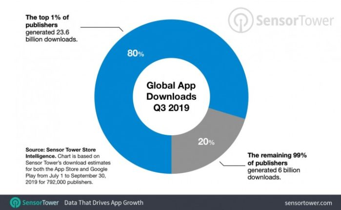 Google Play Store e Apple Store 1% publishers ha 80% dei download