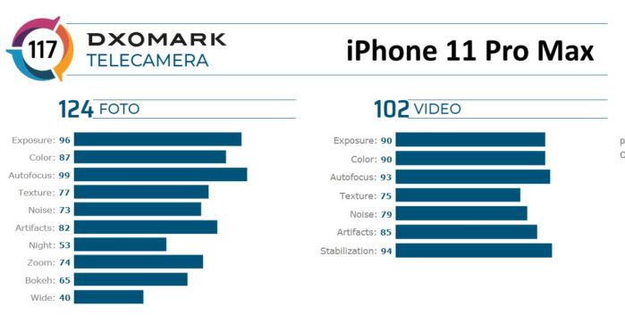 DxOMark iPhone 11 Pro Max