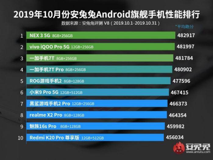 AnTutu Top di gamma Smartphone novembre 2019 velocità