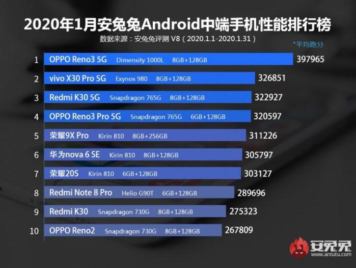 AnTuTu Medio Smartphone febbraio 2020