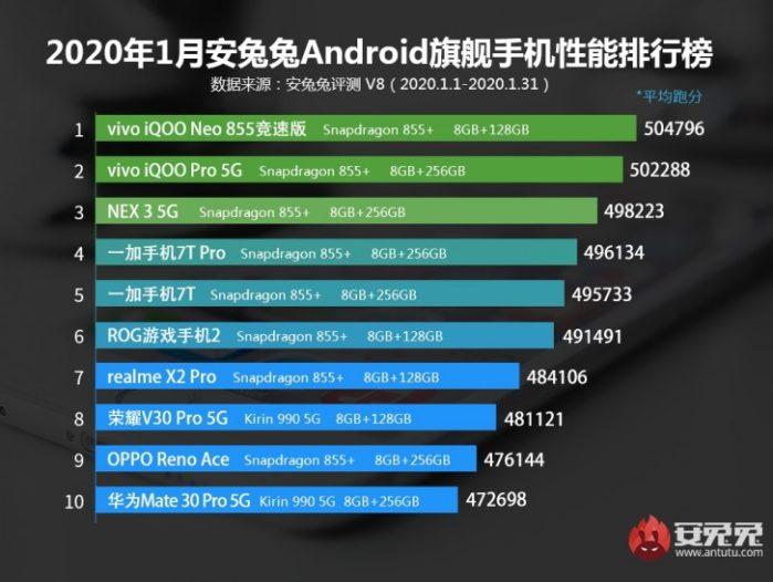 AnTuTu Top smartphone Febbraio 2020