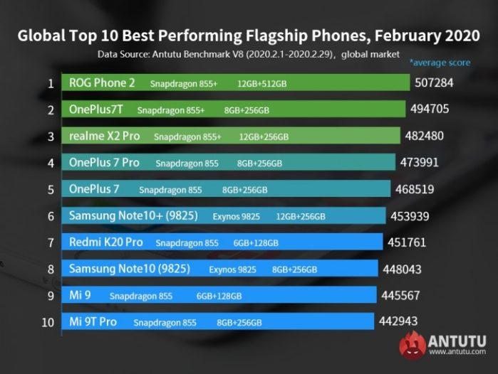AnTuTu marzo 2020 smartphone top di gamma