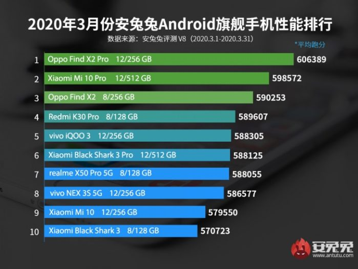 AnTuTu Top smartphone classifica aprile 2020