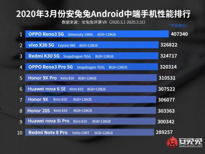 AnTuTu smartphone classifica medi Aprile 2020