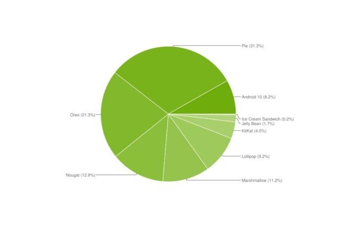 Diffusione Android 10 Aprile 2020