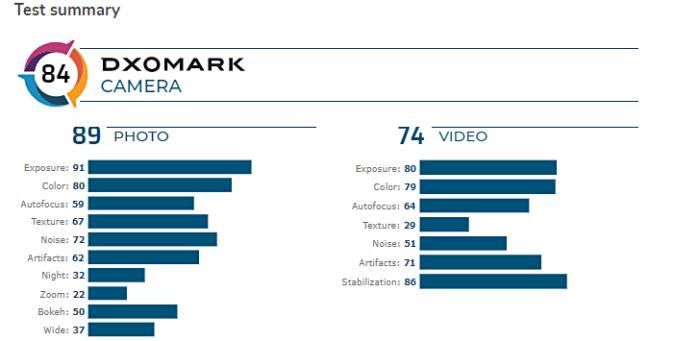 Galaxy A71 punteggio parziale DxOMark