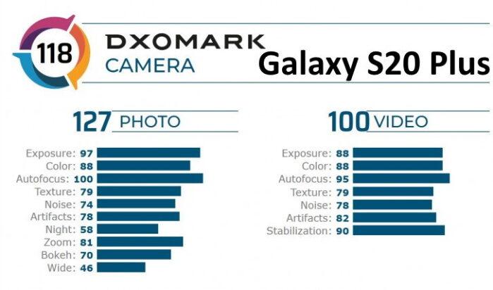 Galaxy S20 Plus DxOMark punteggio foto e video