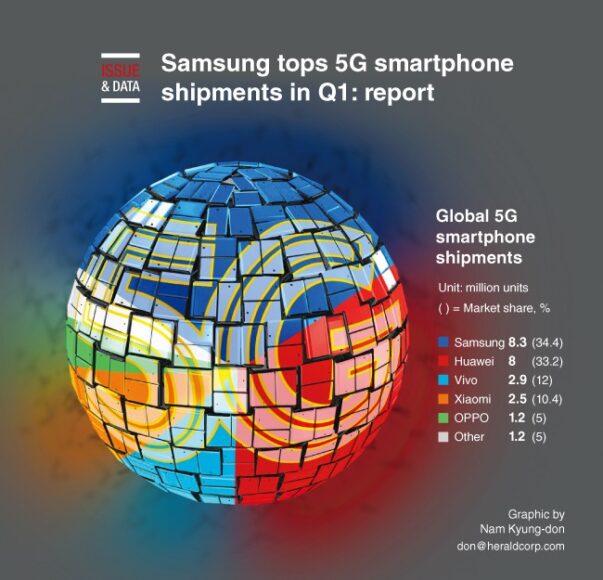 Mercato Smartphone 5G primo trimestre 2020 Samsung e Huawei al top
