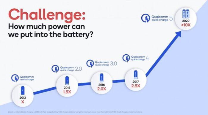 Quick Charge 5.0 velocità massima a confronto
