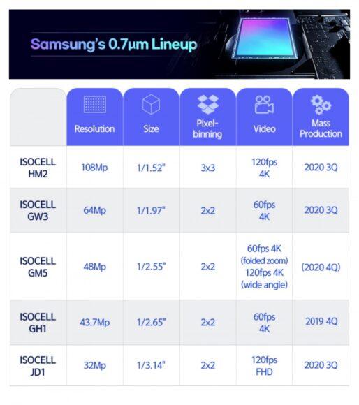 Samsung nuovi sensori fotografici dettagli