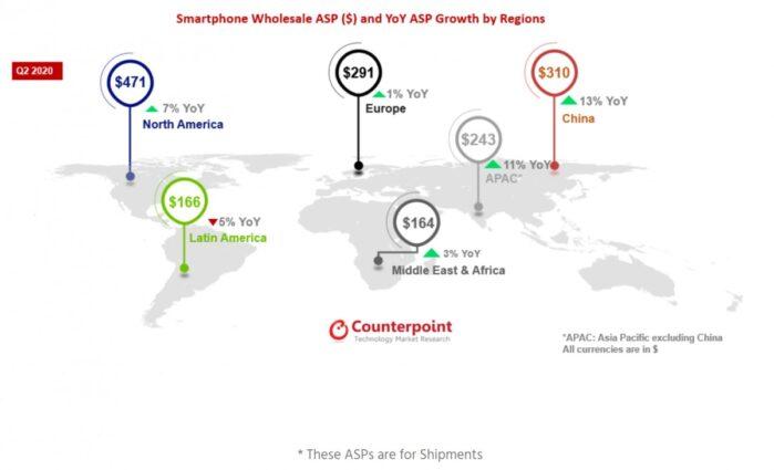 prezzo smartphone Q2 2020 in aumento ecco perché