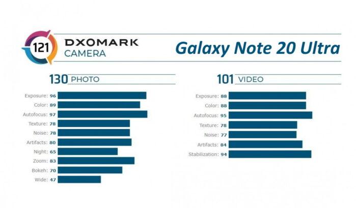 Galaxy Note 20 Ultra punteggio foto e video