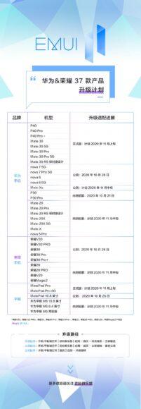 Huawei EMUI 11 roadmap aggiornata smartphone e tablet honor