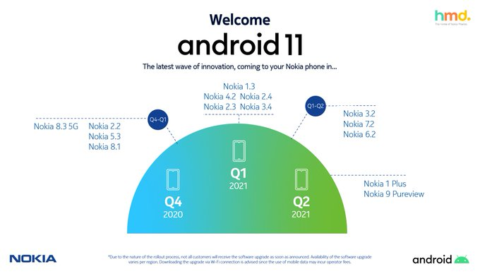 Smartphone Nokia aggiornamento Android 11 Roadmap