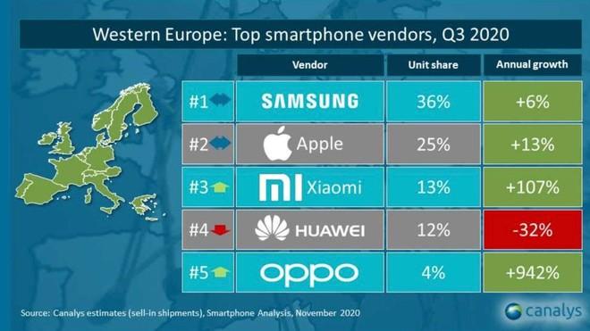 Europa occidentale vendite smartphone