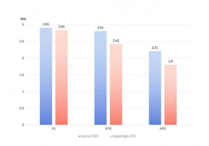 Exynos 2100 vs Snapdragon 875 frequenze Cortex