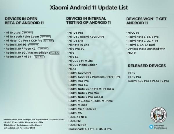 Smartphone Xiaomi POCO e Black Shark aggiornamento Android 11