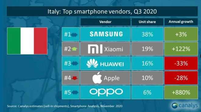Vendite smartphone Italia terzo trimestre 2020 Xiaomi al secondo posto
