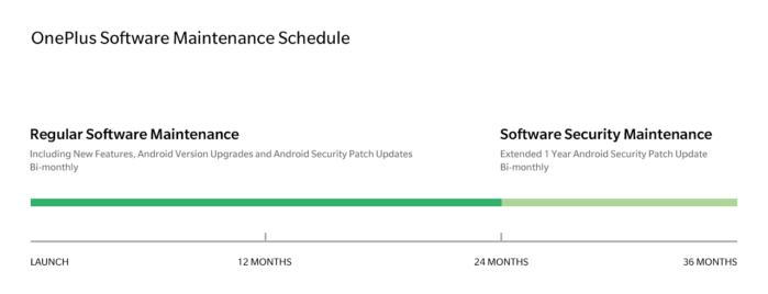 OnePlus regole aggiornamento Android e sicurezza