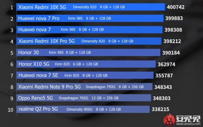 Classifica AnTuTu fino dicembre 2020 fascia media Android