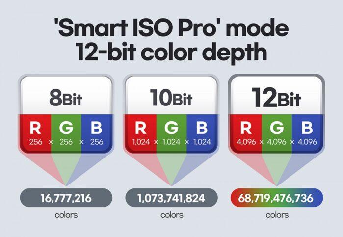 Smart ISO PRO tecnologia HDR avanzata Galaxy S21 Ultra sensore da 108MP