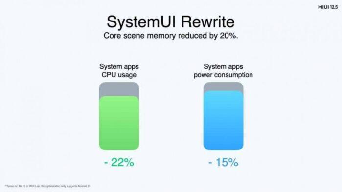 MIUI 12.5 ottimizzazioni consumo e utilizzo CPU