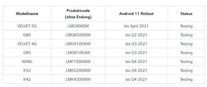 Smartphone LG aggiornamento android 11 road-map
