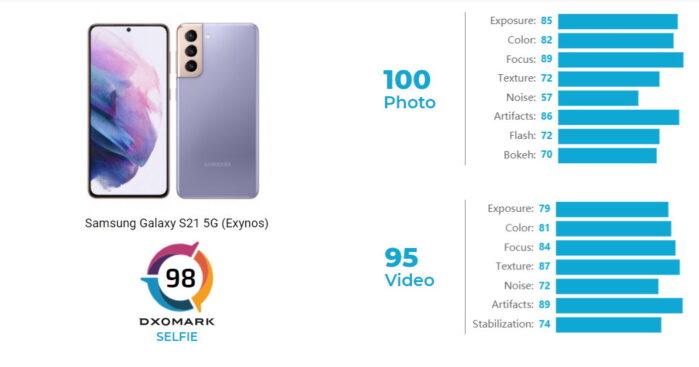 Samsung Galaxy S21 DxOMark camera selfie