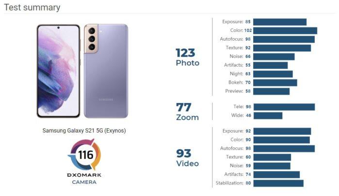 Samsung Galaxy S21 DxOmark test punteggio