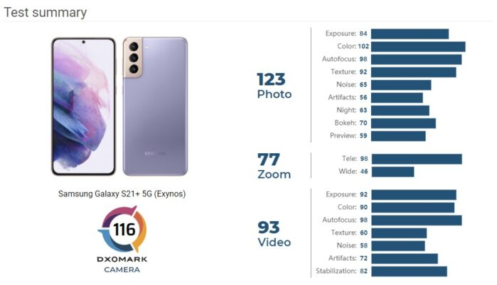 Samsung Galaxy S21 Plus DxOMark test punteggio
