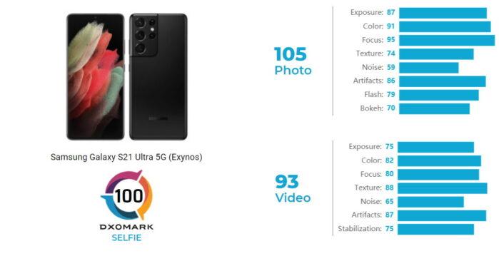 Samsung Galaxy S21 Ultra DxOMark camera selfie