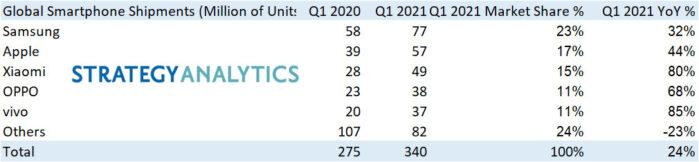 Vendite smartphone Q1 2021 Samsung re huawei fuori dalla top 5