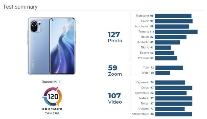 Xiaomi Mi 11 DxOMark punteggio