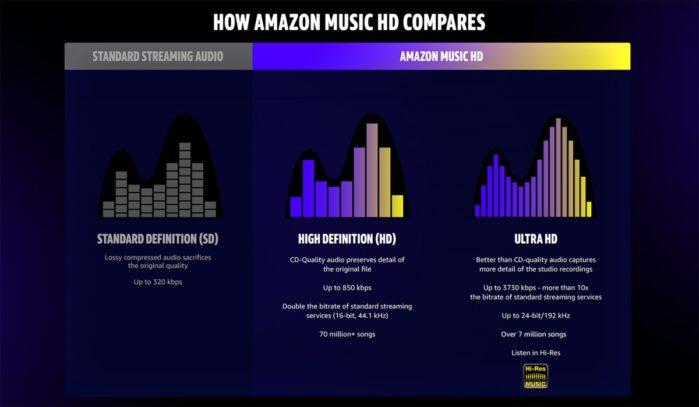 Amazon Hd qualità