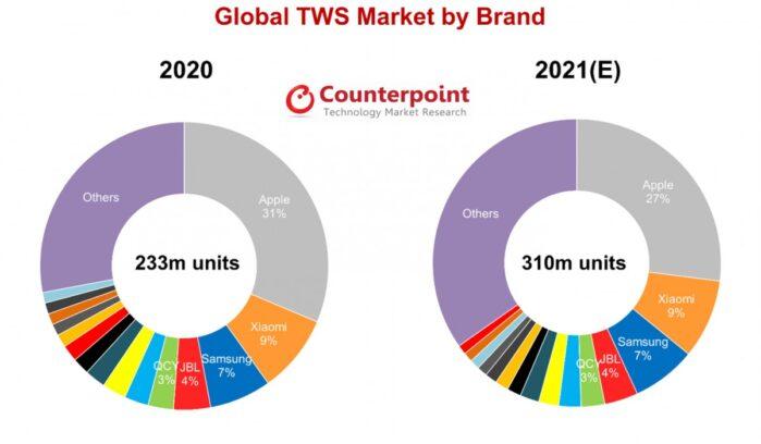 Counterpoint mercato auricolari true wireless stereo quote mercato 2020 previsioni 2021 Xiaomi Samsung Apple