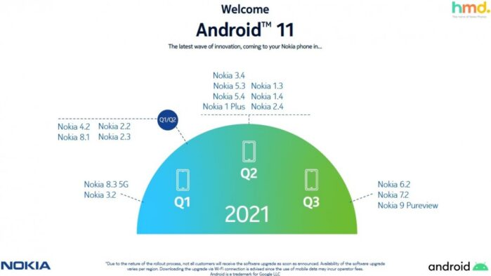 HMD GLobal roadmap aggiornamento Android 11 Nokia