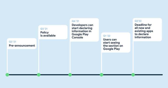 Sezione sicurezza Google Play Store roadmap sviluppo