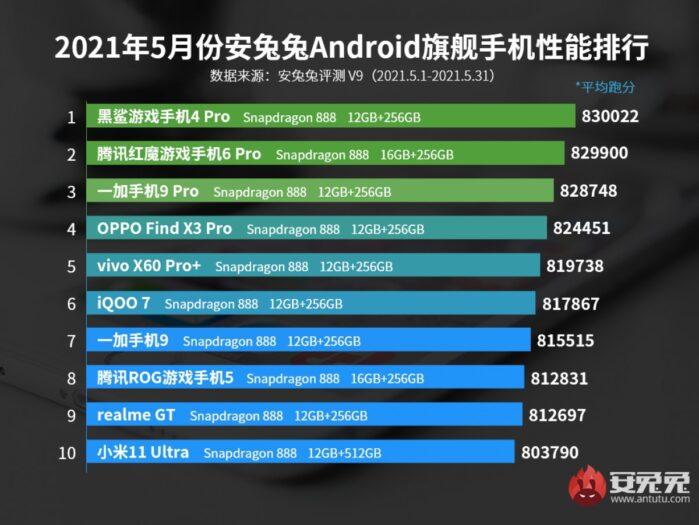 Classifica AnTuTu Smartphone android top di gamma maggio 2021